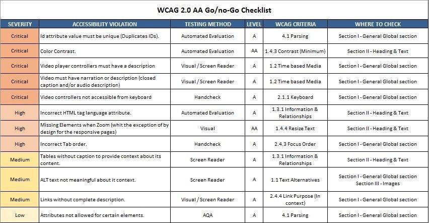 WCAG 2.0 Criteria go or no-go chart