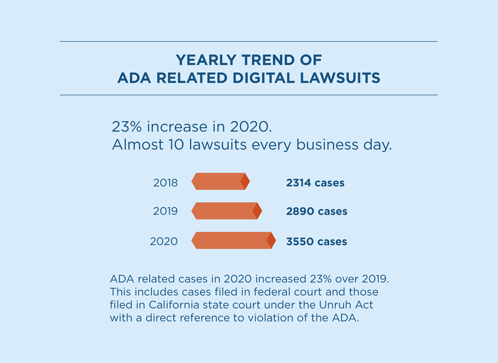 yearly trend of ADA related digital lawsuits sows a 23% increase in lawsuits in 2020 compared to 2019. This includes cases filed in federal court and those filed in California state court under the Unruh Civil Rights Act with a direct violation of the ADA. The chart shows 2314 cases filed in 2018. 2890 cases were filed in 2019. 3550 cases filed in 2020.